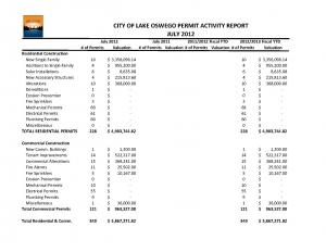 Building Activity Report for July 2012