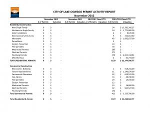 Building Activity Report for November 2012