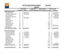 August 2012 Building Activity Report