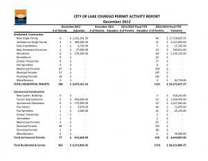 December 2012 Building Activity Report