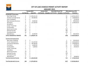 January 2013 Building Activity Report