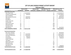 February 2013 Building Activity Report