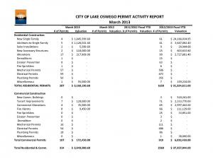 March 2013 Building Activity Report