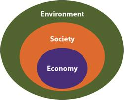 Triple Bottom Line diagram