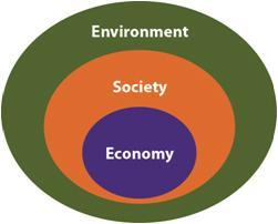 Triple Bottom Line diagram
