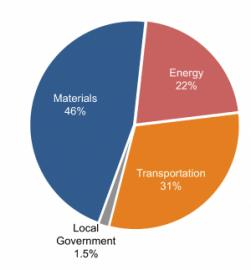 Pie chart of GHG inventory results