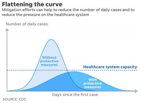 CDC flattening the COVID-19 curve