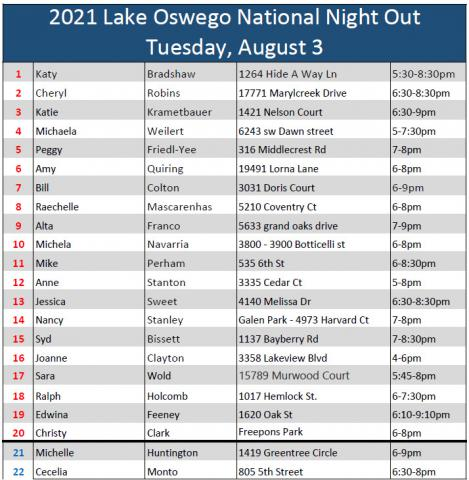 NNO Roster as of 080221
